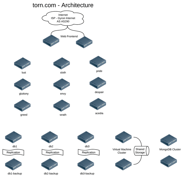 TORN City Infrastructure Architecture Diagram
